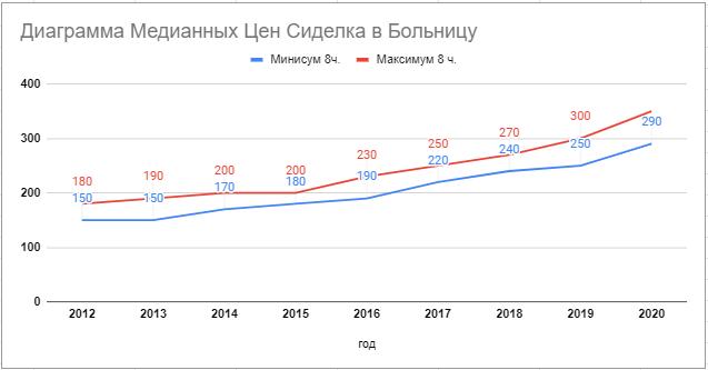 диаграмма цена Сиделка в Больницу с 2012 по 2020 год