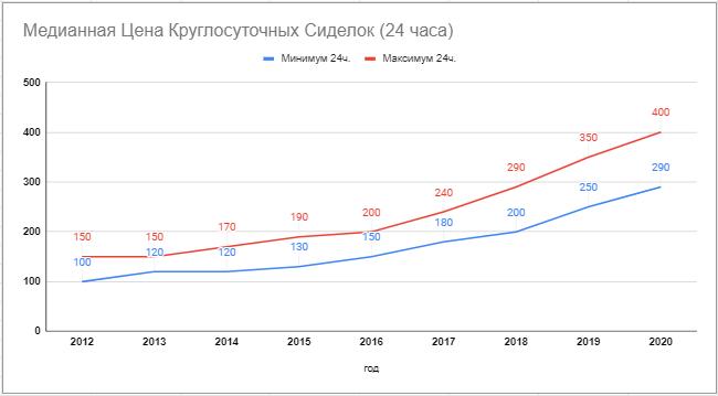 Диаграмма Цена Круглосуточная Сиделка 2020