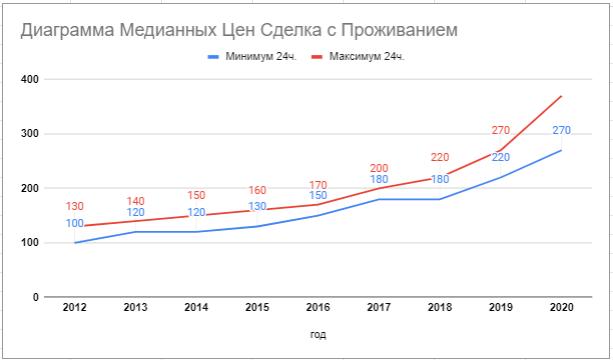 ДОглядальниця з Проживанням ціна з 2012 по 2020 роки